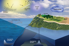 Schematic of geoengineering proposals